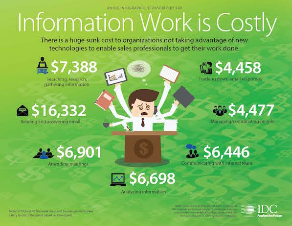 Social collaboration cuts losses from inefficient work practices